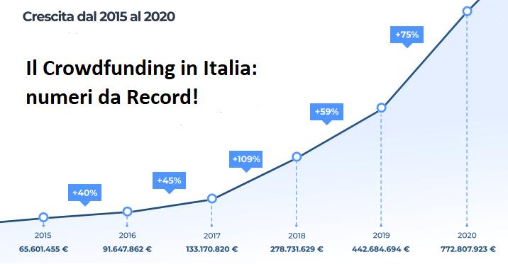 Crowdfunding - Numeri da Record